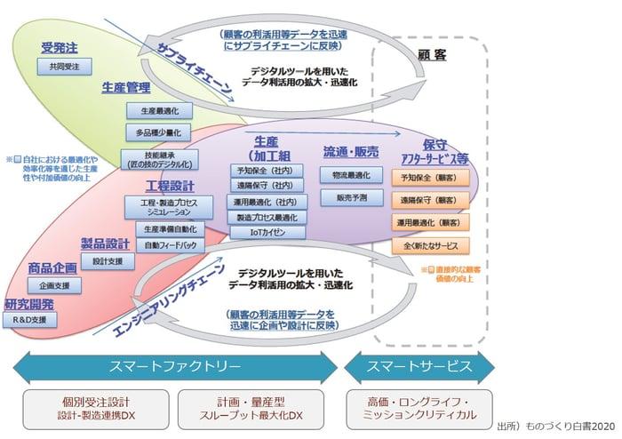 サプライチェーンとエンジニアリングチェーンのとデータ利活用