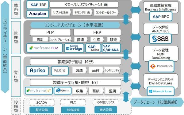 B-EN-G solution map